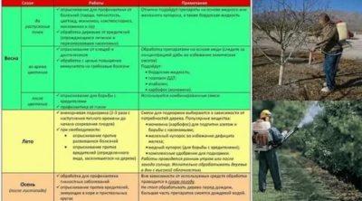опрыскивание плодовых деревьев весной мочевиной и медным купоросом