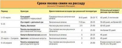 сроки посадки рассады овощей таблица